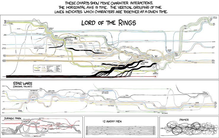image from Character interactions charts (xkcd)