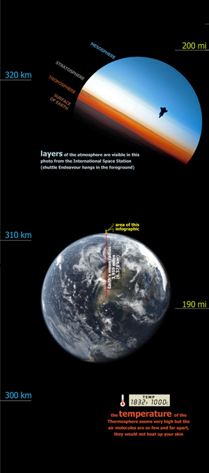 image from How high is space?