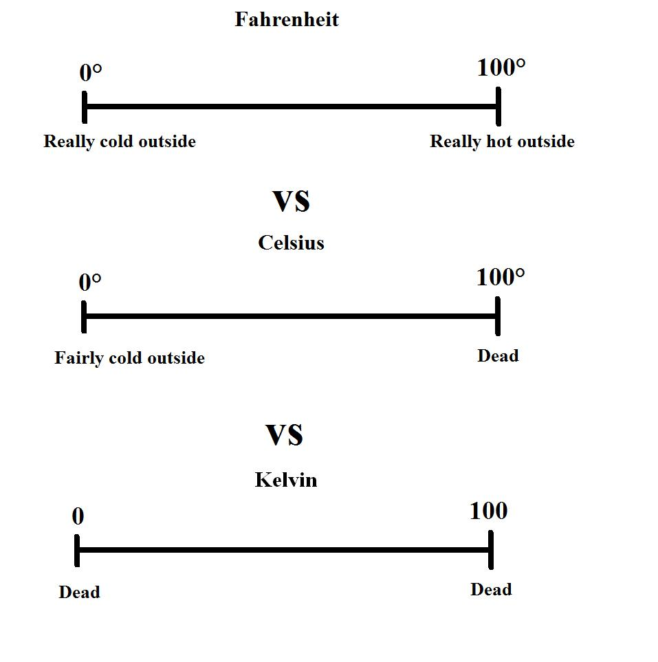image from Explanation of temperature scales